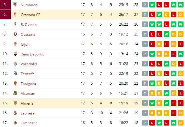 Granada CF vs Almeria Standings