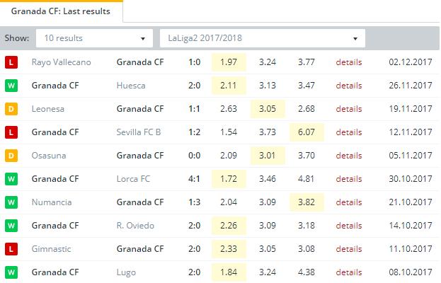 Granada CF Last Results
