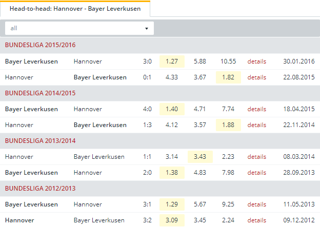 Hannover vs Bayer Leverkusen  Head to Head