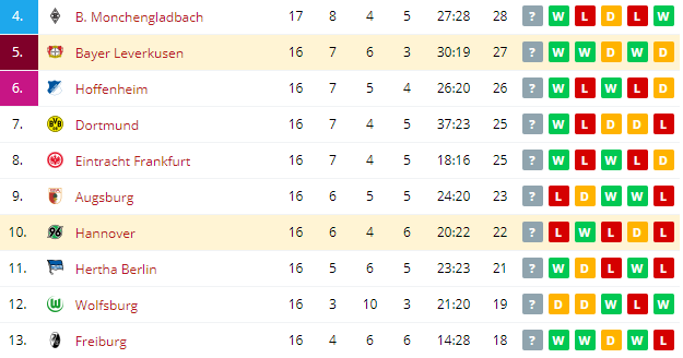 Hannover vs Bayer Leverkusen  Standings