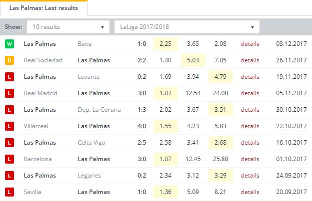 Las Palmas  Last Results