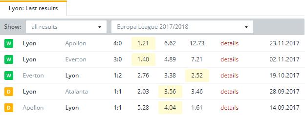Lyon  Last Results