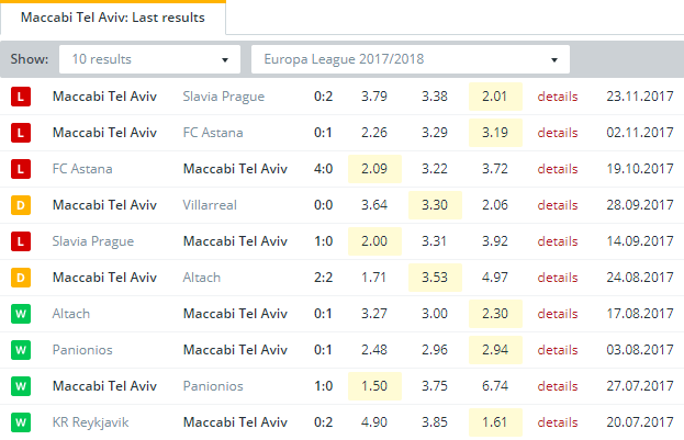 Maccabi Tel Aviv  Last Results