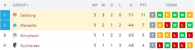 Marseille vs Salzburg Standings