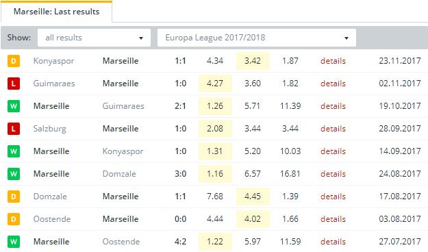 Marseille    Last Results