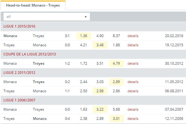 Monaco vs Troyes Head to Head