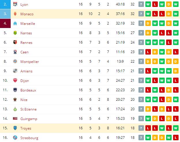 Monaco vs Troyes Standings