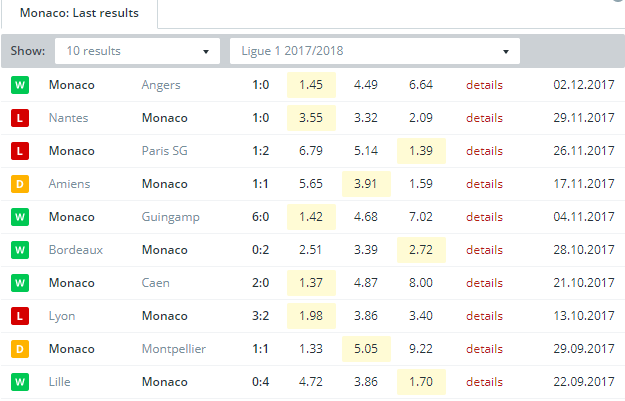 Monaco    Last Results