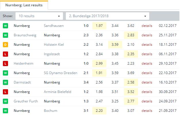 Nurnberg  Last Results