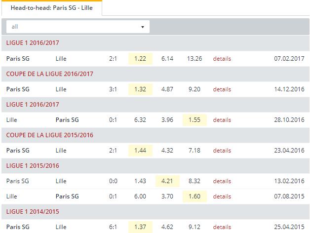 Paris SG vs Lille  Head to Head