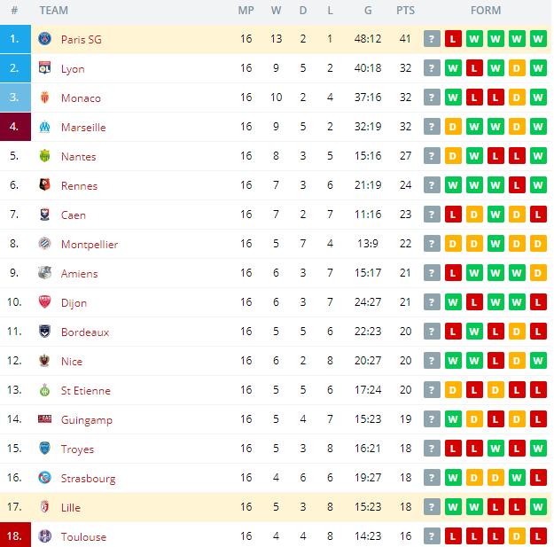Paris SG vs Lille  Standings