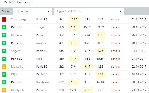 Paris SG  Last Results