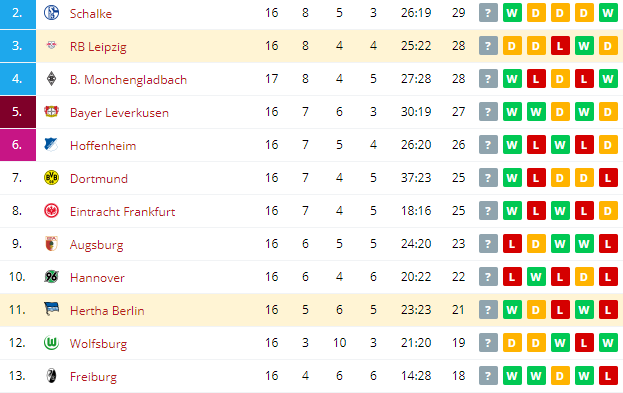 RB Leipzig vs Hertha Berlin  Standings