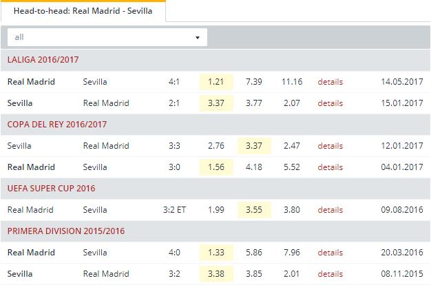 Real Madrid vs Sevilla Head to Head