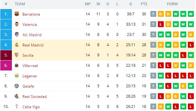 Real Madrid vs Sevilla Standings