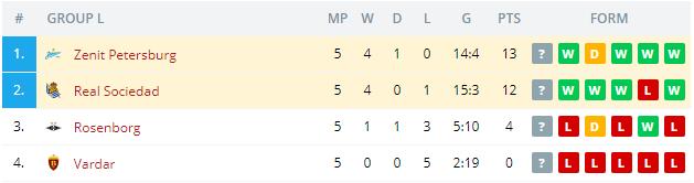 Real Sociedad vs Zenit Petersburg Standings