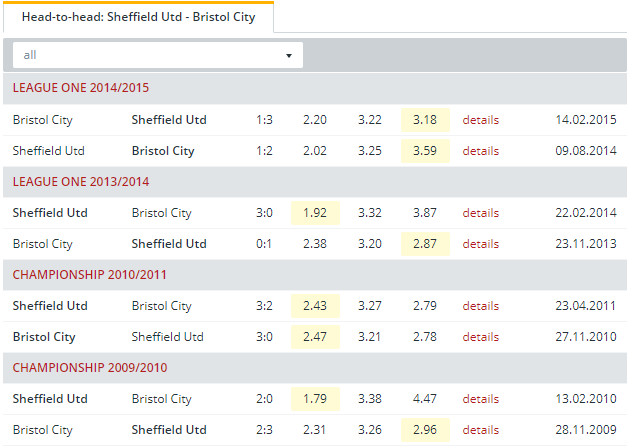 Sheffield Utd vs Bristol City  Head to Head