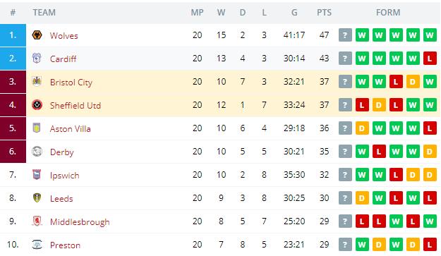 Sheffield Utd vs Bristol City  Standings