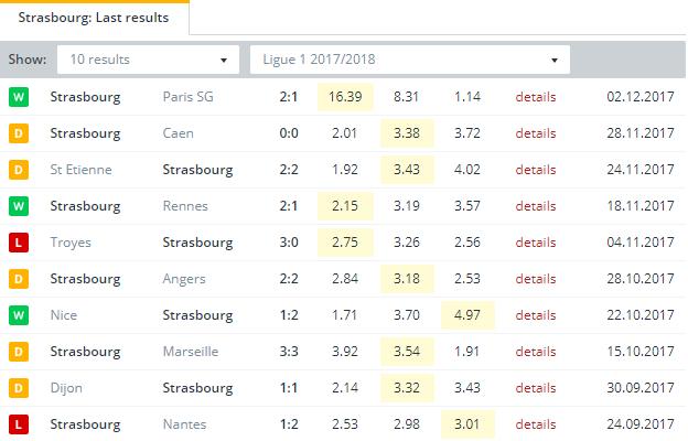 Strasbourg Last Results
