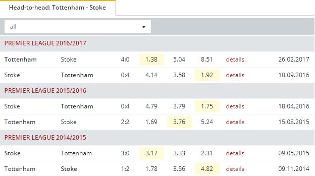Tottenham vs Stoke  Head to Head