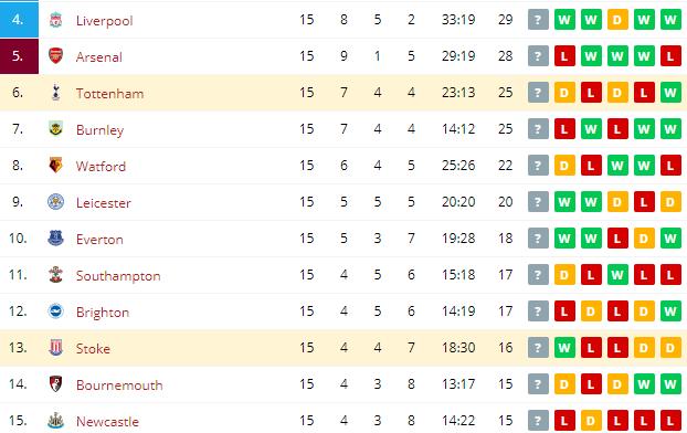 Tottenham vs Stoke  Standings