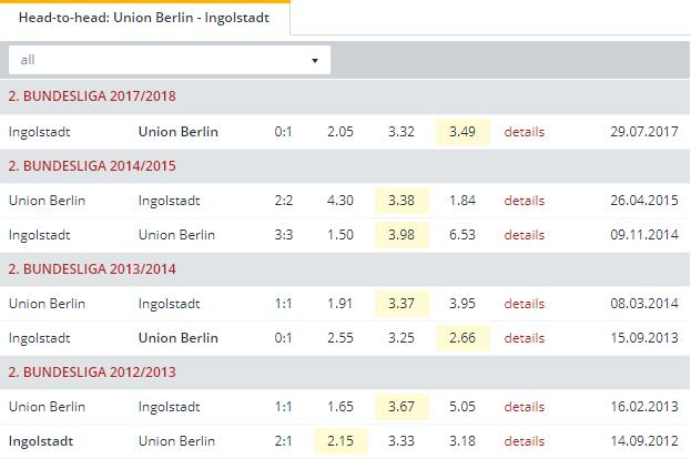 Union Berlin vs Ingolstadt   Head to Head