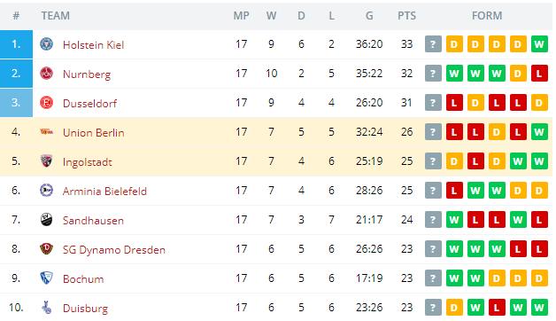 Union Berlin vs Ingolstadt  Standings