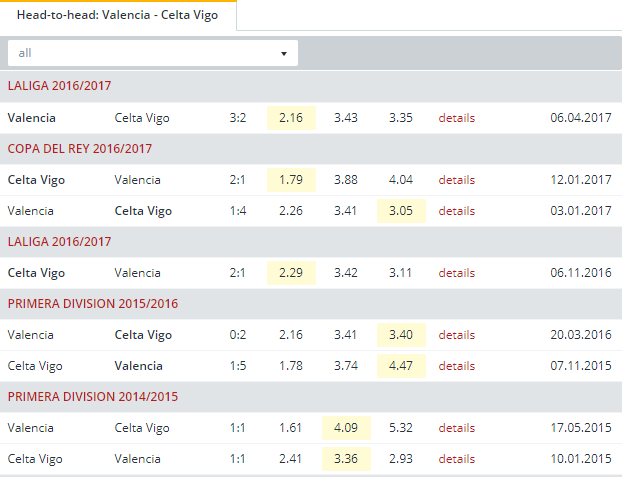 Valencia vs Celta Vigo Head to Head