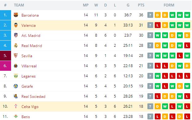Valencia vs Celta Vigo Standings
