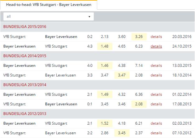 VfB Stuttgart vs Bayer Leverkusen Head to Head