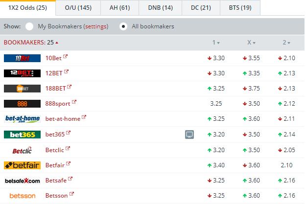 VfB Stuttgart vs Bayer Leverkusen Odds Comparison