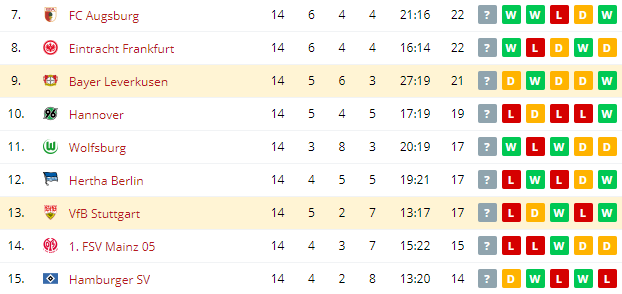 VfB Stuttgart vs Bayer Leverkusen Standings