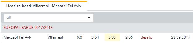 Villarreal vs Maccabi Tel Aviv  Head to Head