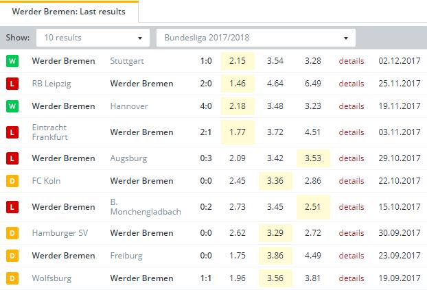 Werder Bremen Last Results