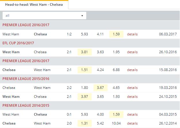 West Ham vs Chelsea  Head to Head