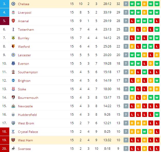 West Ham vs Chelsea Standings