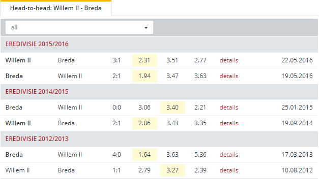 Willem II vs Breda Head to Head
