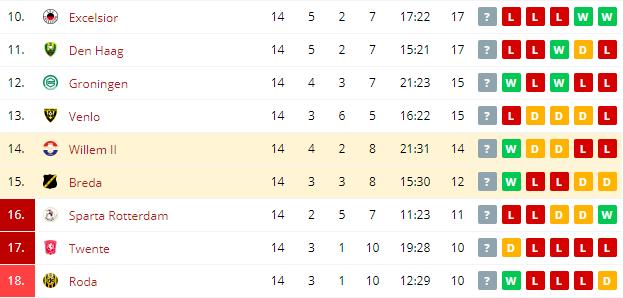 Willem II vs Breda Standings