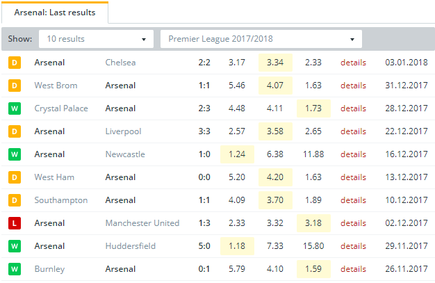 Arsenal Last Results