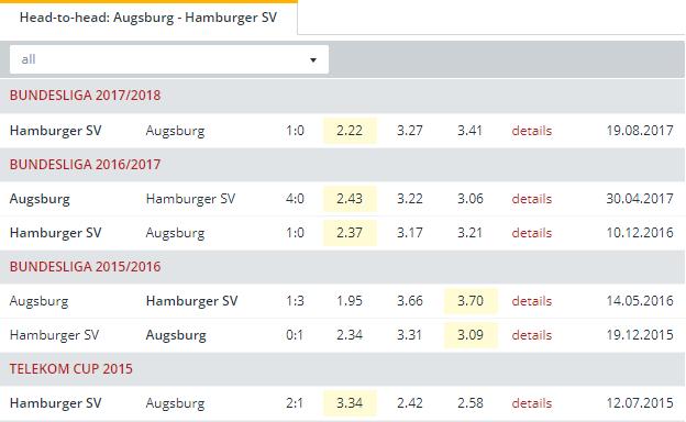 Augsburg vs Hamburger SV   Head to Head