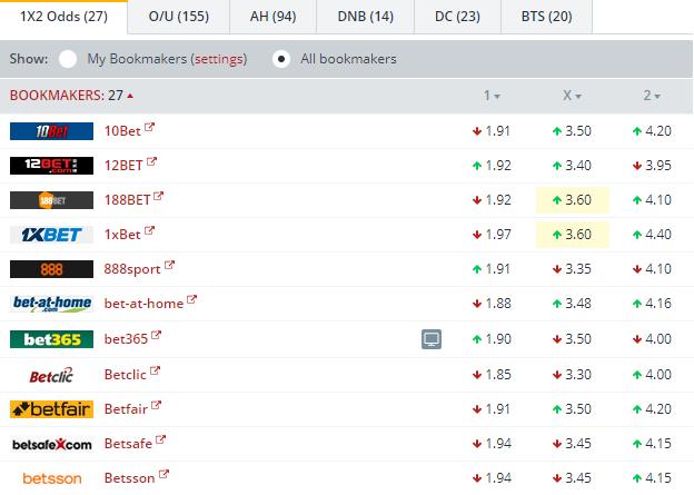 Augsburg vs Hamburger SV Odds Comparison