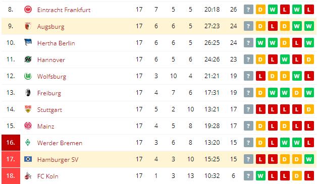 Augsburg vs Hamburger SV   Standings