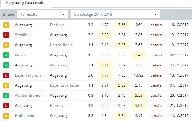 Augsburg   Last Results