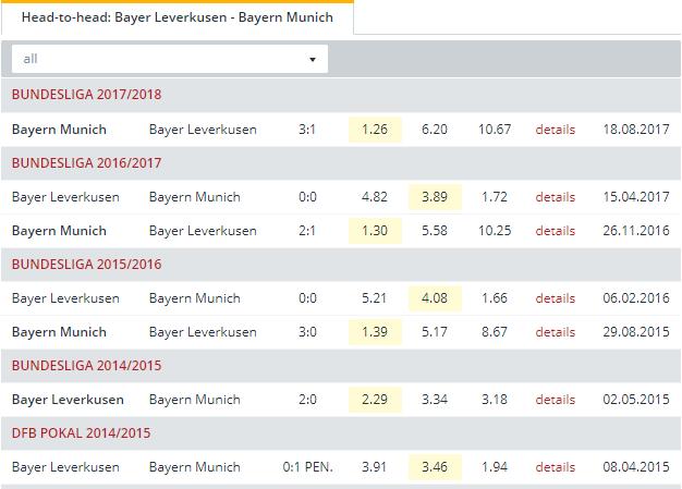 Bayer Leverkusen vs Bayern Munich   Head to Head