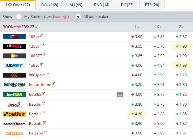 Bayer Leverkusen vs Bayern Munich Odds Comparison