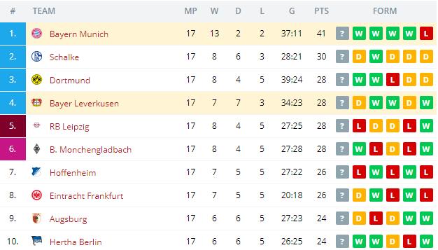 Bayer Leverkusen vs Bayern Munich    Standings