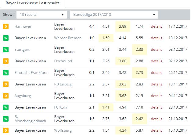 Bayer Leverkusen    Last Results
