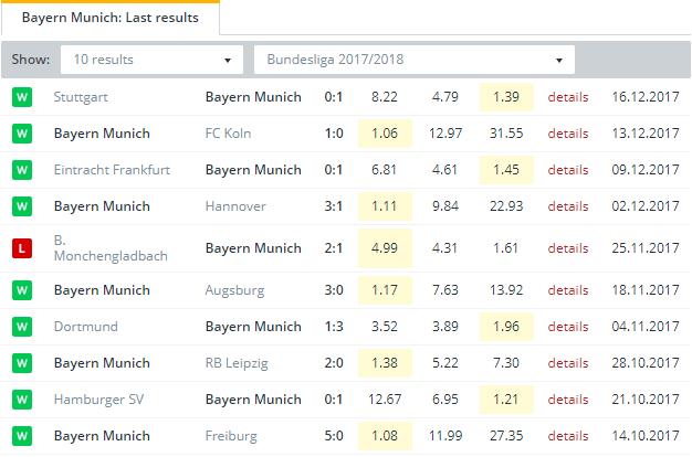 Bayern Munich  Last Results