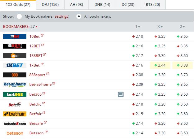 Betis vs Leganes Odds Comparison