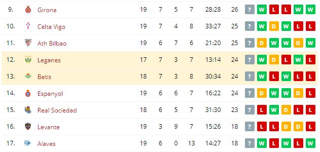 Betis vs Leganes   Standings